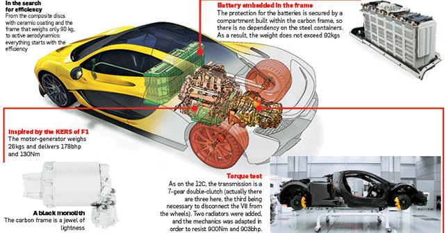 Porsche Panamera E Hybrid Vs Mclaren P1 918 Spyder Comparison Report
