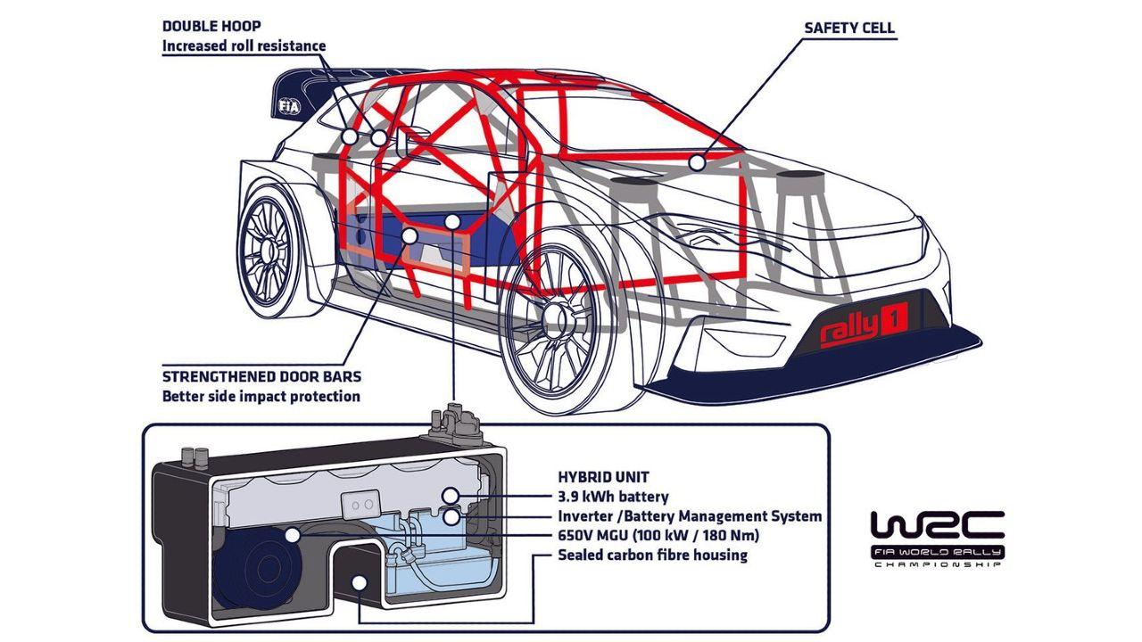 WRC Hybrid Tech